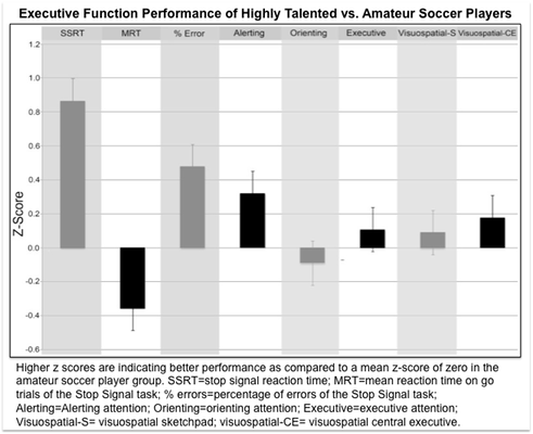 Executive Function Performance of Highly Talented vs. Amateur Soccer Players