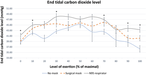End-tidal carbon dioxide in cycling subjects wearing N-95 mask, surgical mask and no mask